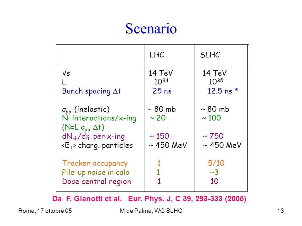 Roma, 17 ottobre 05M de Palma, WG SLHC13 Scenario LHC SLHC  s 14 TeV 14 TeV L 10 34 10 35 Bunch spacing  t 25 ns 12.5 ns *  pp (inelastic) ~ 80 mb