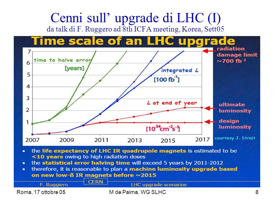 Roma, 17 ottobre 05M de Palma, WG SLHC8 Cenni sull' upgrade di LHC (I) da talk di F. Ruggero ad 8th ICFA meeting, Korea, Sett05