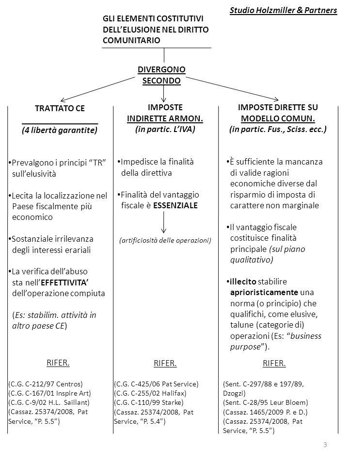 ELUSIONE ELEMENTI COSTITUTIVI DEL DIRITTO NAZ.LE Assenza di valide ragioni economiche diverse da quelle fiscali (non marginali) (Cassazione 25374/2008, Pat Service) (Cassazione 30055, 30056, 30057 del 23/12/2008) (Cassazione 1465/2009, P.