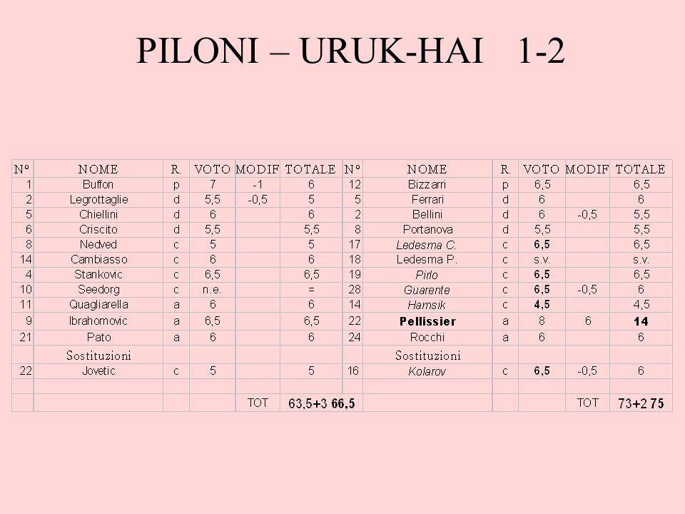 PILONI – URUK-HAI 1-2