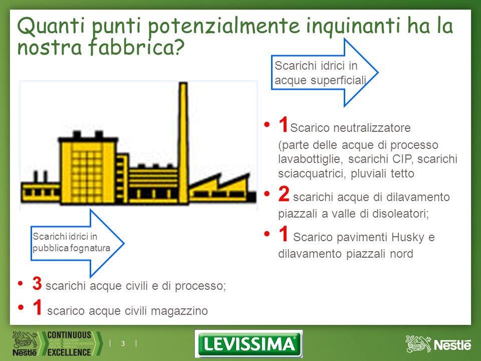3 Quanti punti potenzialmente inquinanti ha la nostra fabbrica? Scarichi idrici in acque superficiali 1 Scarico neutralizzatore (parte delle acque di