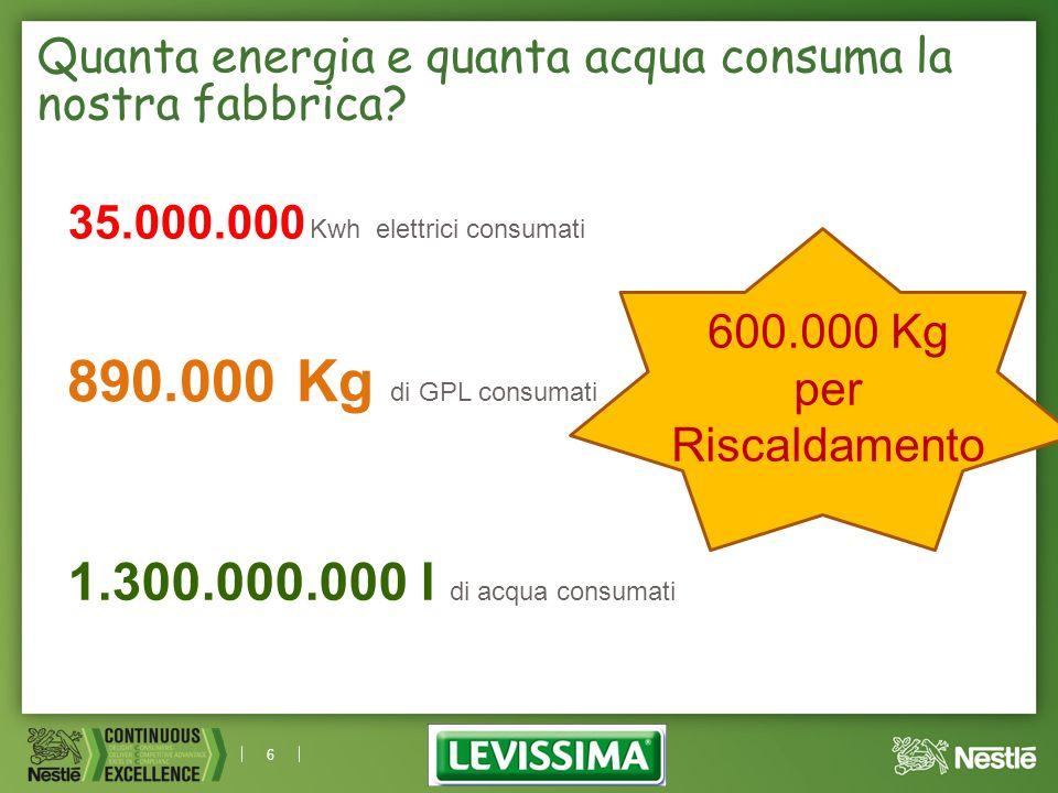 6 Quanta energia e quanta acqua consuma la nostra fabbrica? 35.000.000 Kwh elettrici consumati 890.000 Kg di GPL consumati 1.300.000.000 l di acqua co