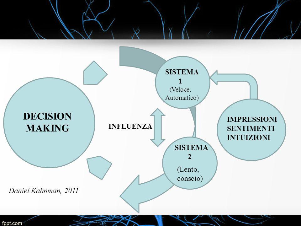 DECISION MAKING SISTEMA 1 ( Veloce, Automatico) SISTEMA 2 IMPRESSIONI SENTIMENTI INTUIZIONI INFLUENZA (Lento, conscio) Daniel Kahnman, 2011