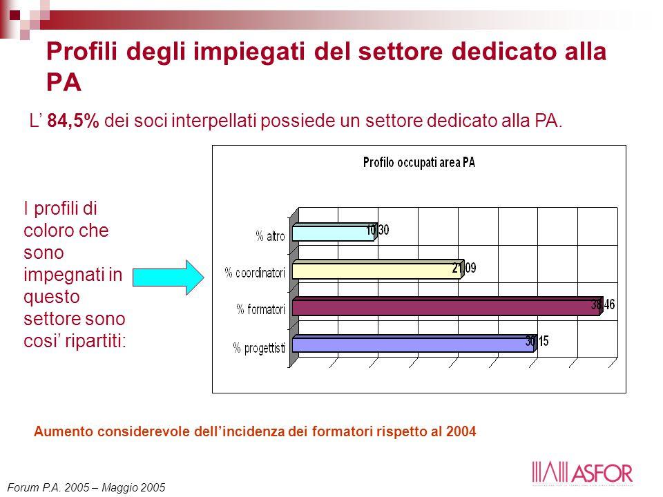 Profili degli impiegati del settore dedicato alla PA L' 84,5% dei soci interpellati possiede un settore dedicato alla PA. I profili di coloro che sono