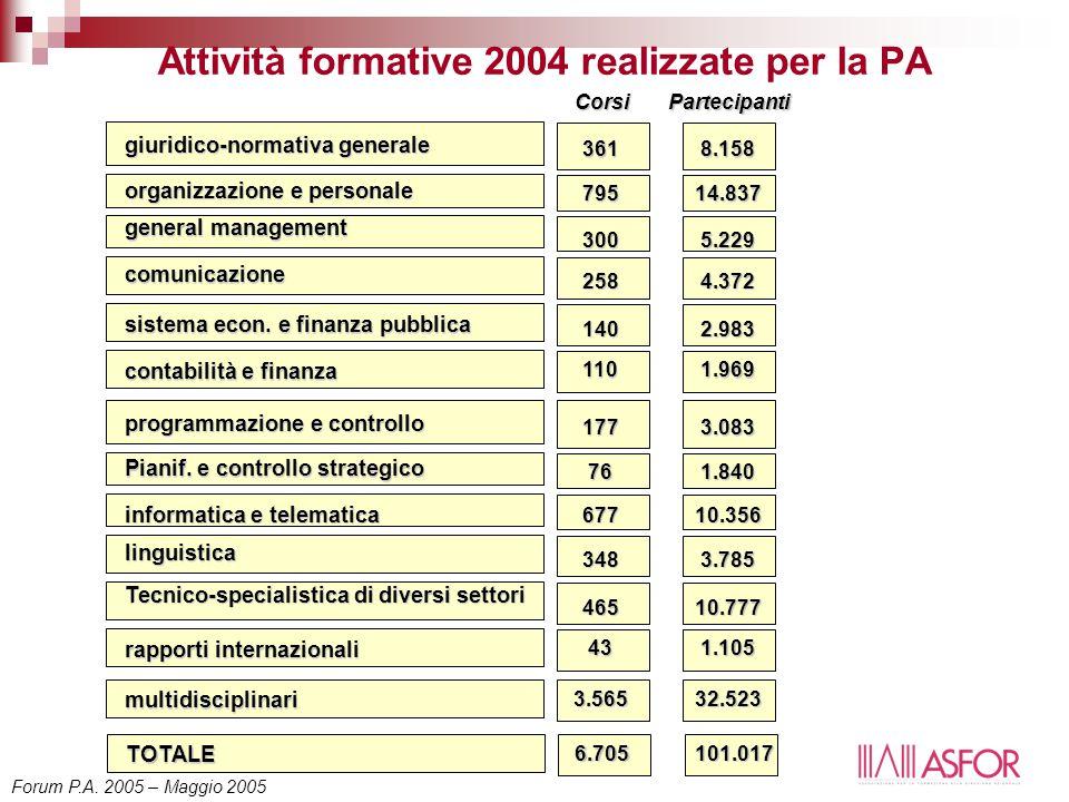 Attività formative 2004 realizzate per la PA CorsiPartecipanti comunicazione sistema econ. e finanza pubblica contabilità e finanza giuridico-normativ