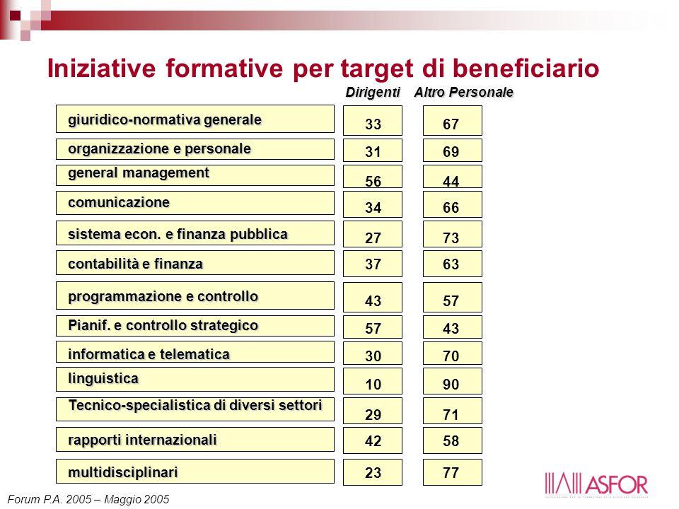 Iniziative formative per target di beneficiario Dirigenti Altro Personale comunicazione sistema econ. e finanza pubblica contabilità e finanza giuridi