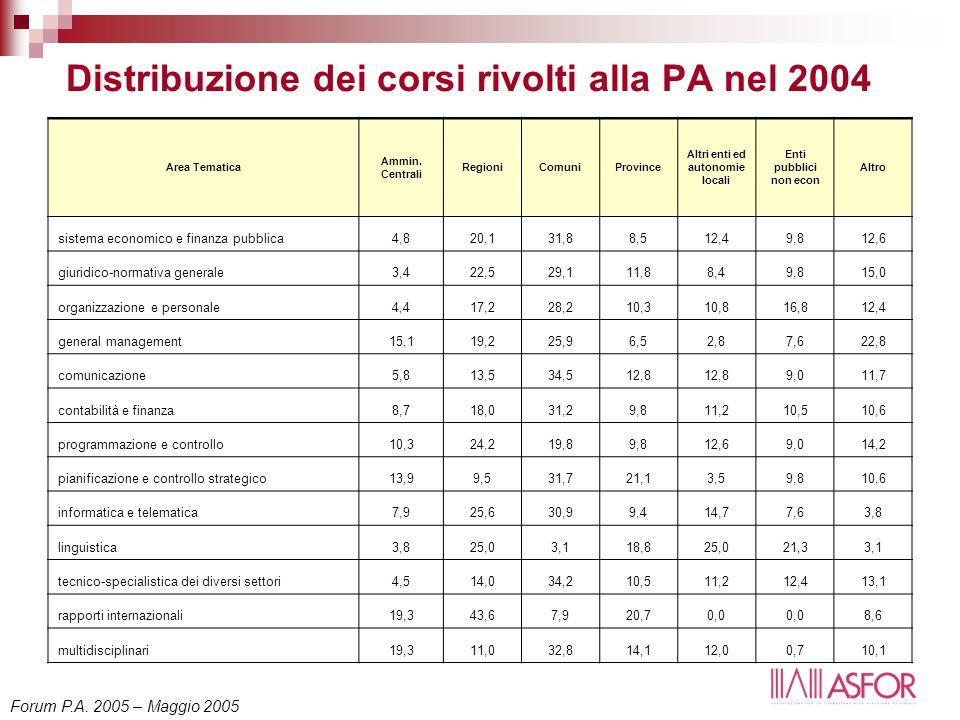 Distribuzione dei corsi rivolti alla PA nel 2004 Area Tematica Ammin. Centrali RegioniComuniProvince Altri enti ed autonomie locali Enti pubblici non
