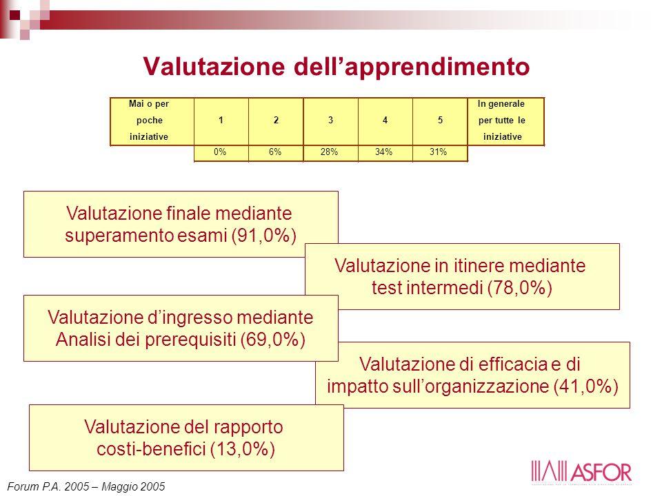 Valutazione dell'apprendimento Mai o per poche iniziative 12345 In generale per tutte le iniziative 0%6%28%34%31% Valutazione finale mediante superamento esami (91,0%) Valutazione in itinere mediante test intermedi (78,0%) Valutazione di efficacia e di impatto sull'organizzazione (41,0%) Valutazione del rapporto costi-benefici (13,0%) Valutazione d'ingresso mediante Analisi dei prerequisiti (69,0%) Forum P.A.