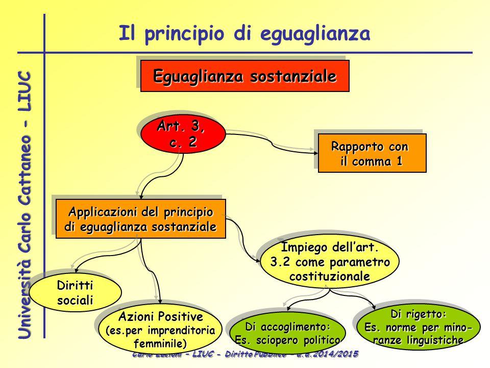 Carlo Lucioni – LIUC - Diritto Pubblico – a.a.2014/2015 Università Carlo Cattaneo - LIUC Applicazioni del principio di eguaglianza sostanziale Applica