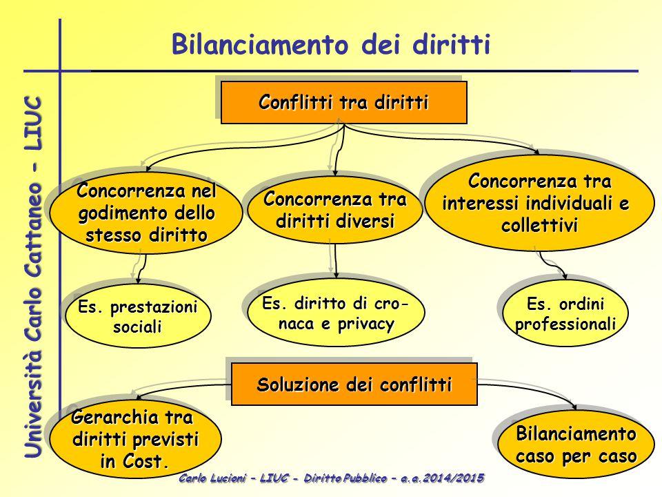 Carlo Lucioni – LIUC - Diritto Pubblico – a.a.2014/2015 Università Carlo Cattaneo - LIUC Conflitti tra diritti Gerarchia tra diritti previsti in Cost.