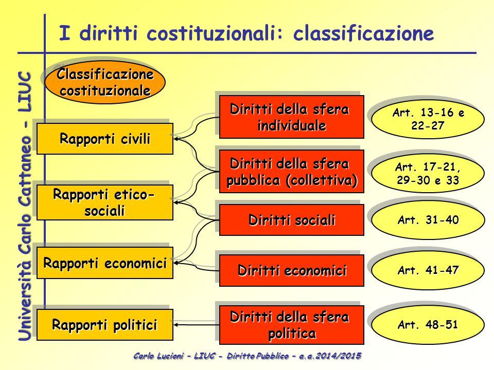 Carlo Lucioni – LIUC - Diritto Pubblico – a.a.2014/2015 Università Carlo Cattaneo - LIUC Rapporti civili Rapporti etico- sociali sociali Rapporti econ