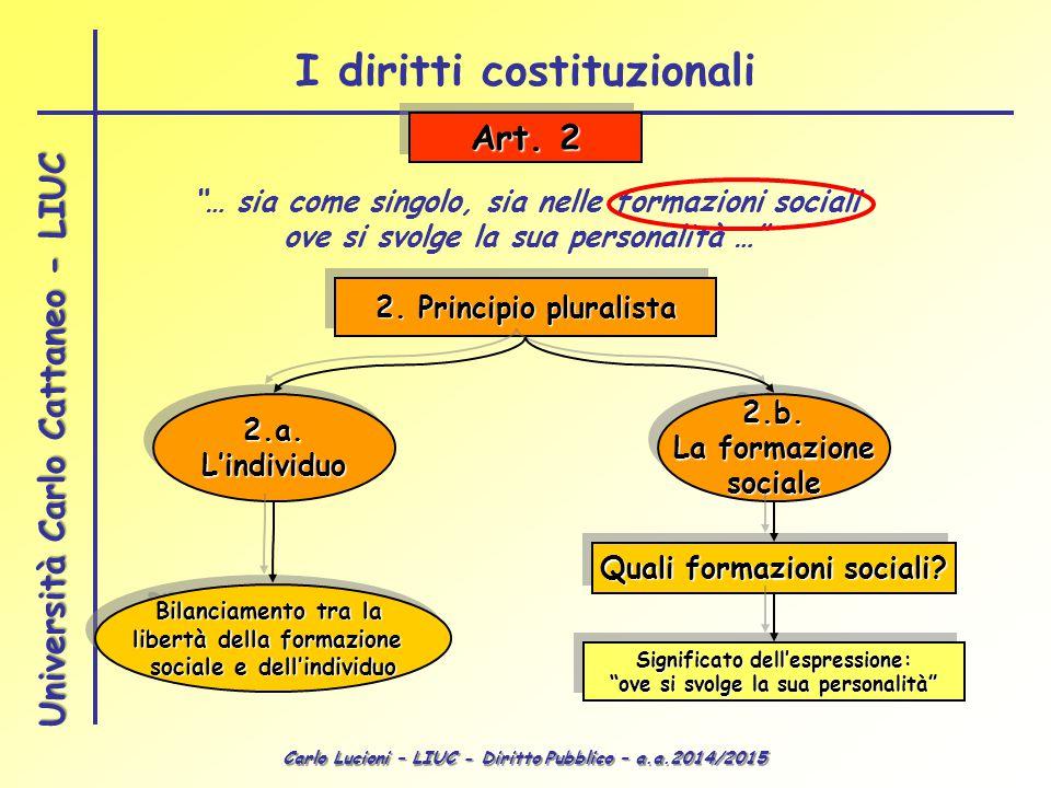 """Carlo Lucioni – LIUC - Diritto Pubblico – a.a.2014/2015 Università Carlo Cattaneo - LIUC Art. 2 2. Principio pluralista """"… sia come singolo, sia nelle"""