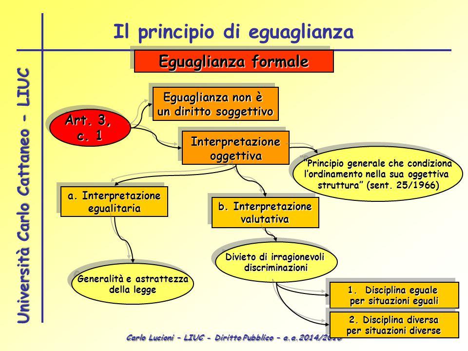 """Carlo Lucioni – LIUC - Diritto Pubblico – a.a.2014/2015 Università Carlo Cattaneo - LIUC """"Principio generale che condiziona l'ordinamento nella sua og"""