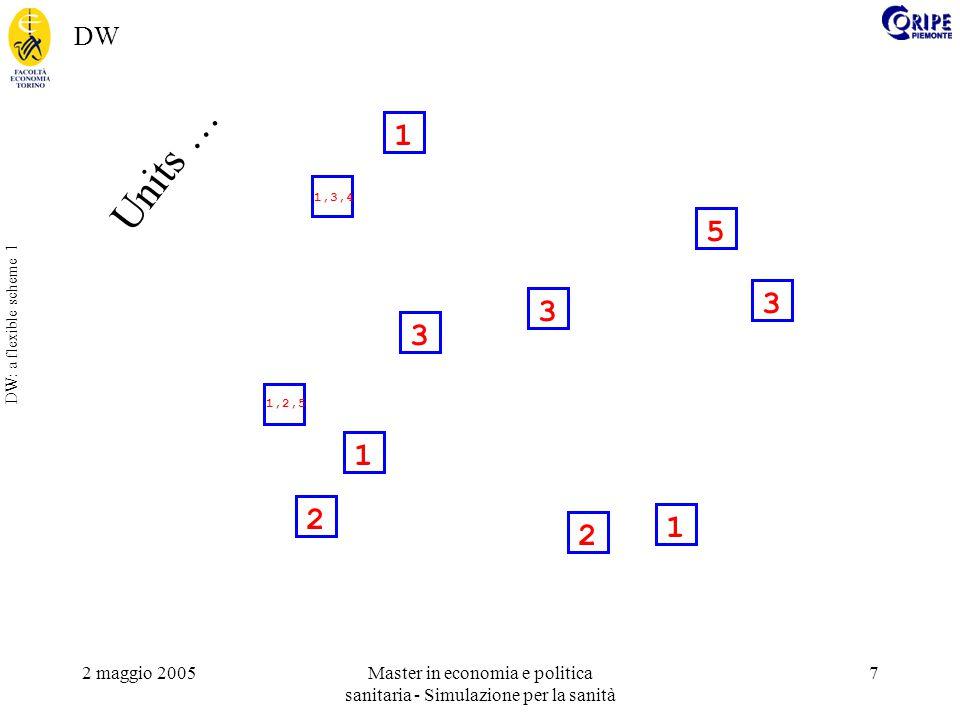 2 maggio 2005Master in economia e politica sanitaria - Simulazione per la sanità 7 DW: a flexible scheme 1 2 1 3 2 1 3 1 5 3 1,3,4 1,2,5 Units … DW