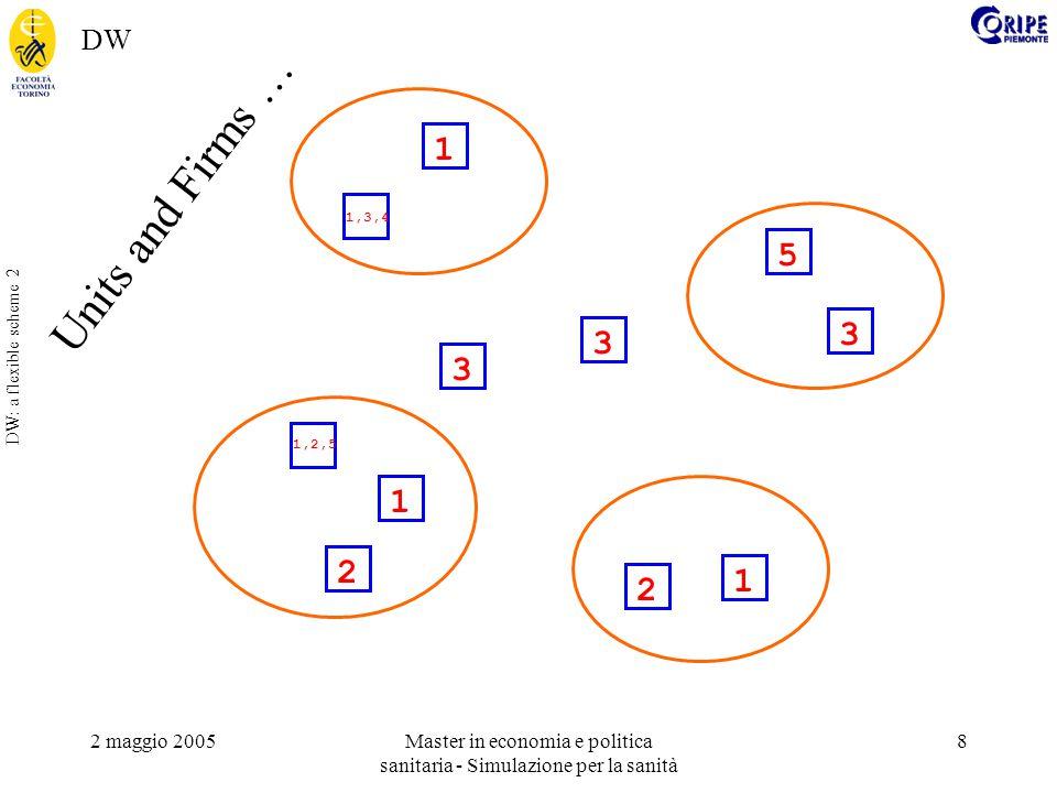 2 maggio 2005Master in economia e politica sanitaria - Simulazione per la sanità 9 DW: a flexible scheme 3 2 1 3 2 1 3 1 5 3 1,3,4 1,2,5 … in a district … DW