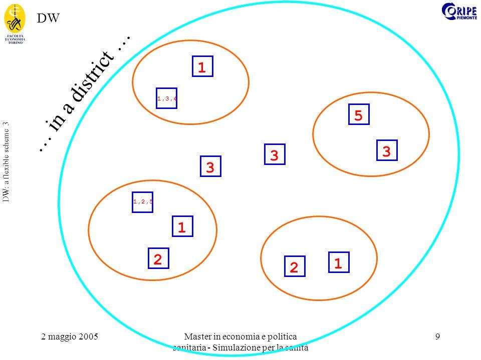 2 maggio 2005Master in economia e politica sanitaria - Simulazione per la sanità 10 DW: a flexible scheme 4 2 1 3 2 1 3 1 5 3 1,3,4 1,2,5 … or building up a virtual enterprise The NIIIP project (National Industrial Information Infrastructure Protocols ) http://www.niiip.org/ DW