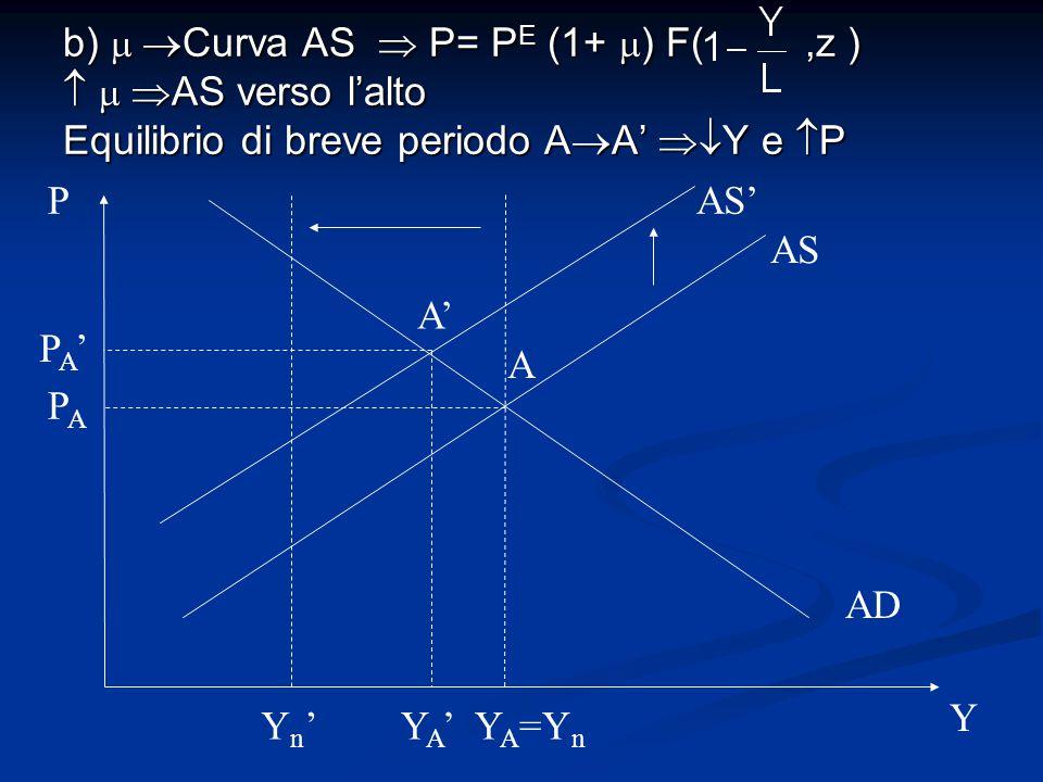 b)   Curva AS  P= P E (1+  ) F(,z )    AS verso l'alto Equilibrio di breve periodo A  A'  Y e  P AS AD P Y A Y A =Y n Yn'Yn' AS' PAPA PA'P
