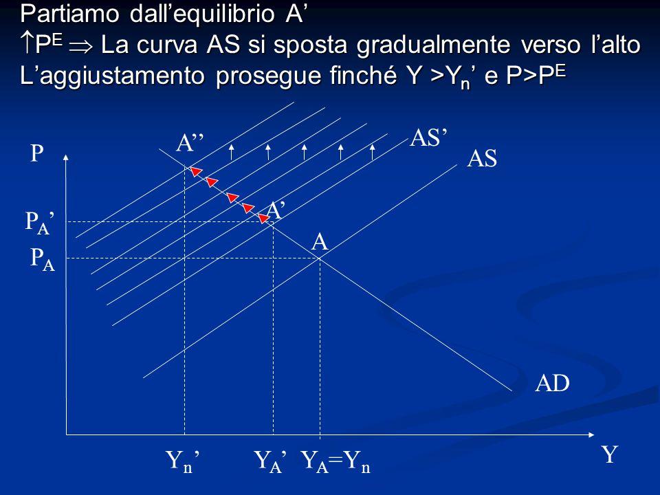 Partiamo dall'equilibrio A'  P E  La curva AS si sposta gradualmente verso l'alto L'aggiustamento prosegue finché Y >Y n ' e P>P E AS AD P Y Y A =Y
