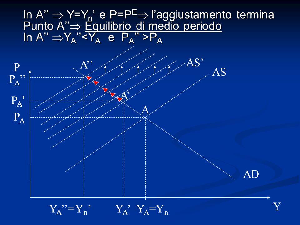 In A''  Y=Y n ' e P=P E  l'aggiustamento termina Punto A''  Equilibrio di medio periodo In A''  Y A '' P A AS AD P Y Y A =Y n Yn'Yn' AS' PAPA PA'P