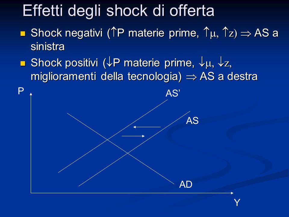 Shock negativi (  P materie prime,  z)  AS a sinistra Shock negativi (  P materie prime,  z)  AS a sinistra Shock positivi (  P materie