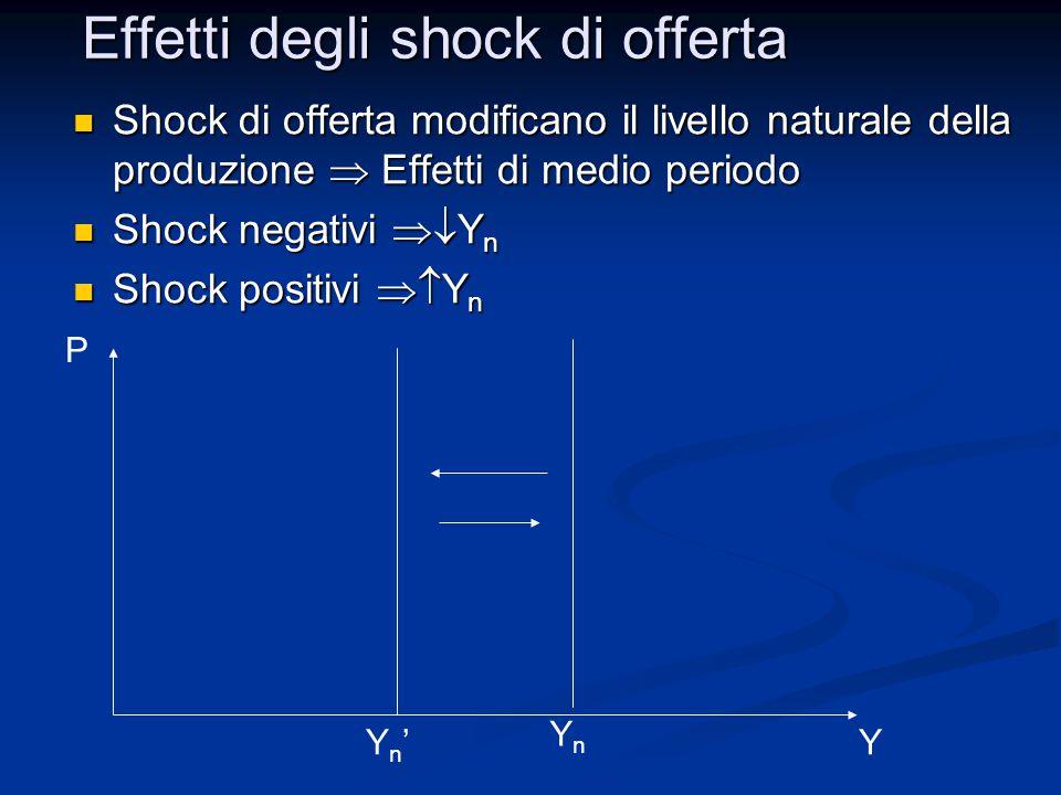 Shock di offerta modificano il livello naturale della produzione  Effetti di medio periodo Shock di offerta modificano il livello naturale della prod