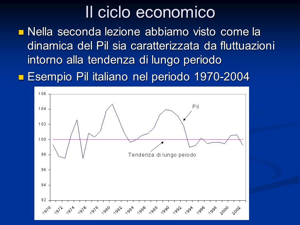 Il ciclo economico Nella seconda lezione abbiamo visto come la dinamica del Pil sia caratterizzata da fluttuazioni intorno alla tendenza di lungo peri