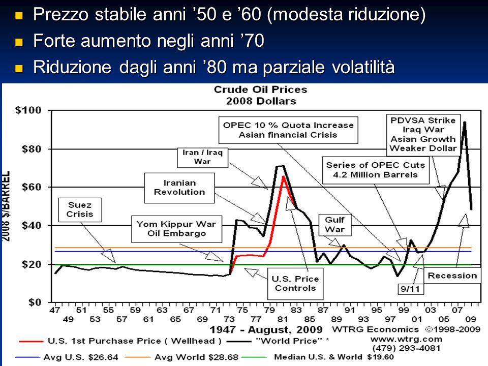 Prezzo stabile anni '50 e '60 (modesta riduzione) Prezzo stabile anni '50 e '60 (modesta riduzione) Forte aumento negli anni '70 Forte aumento negli a