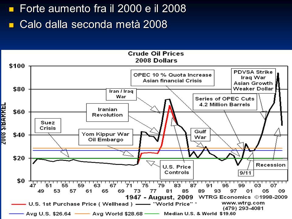 Forte aumento fra il 2000 e il 2008 Forte aumento fra il 2000 e il 2008 Calo dalla seconda metà 2008 Calo dalla seconda metà 2008