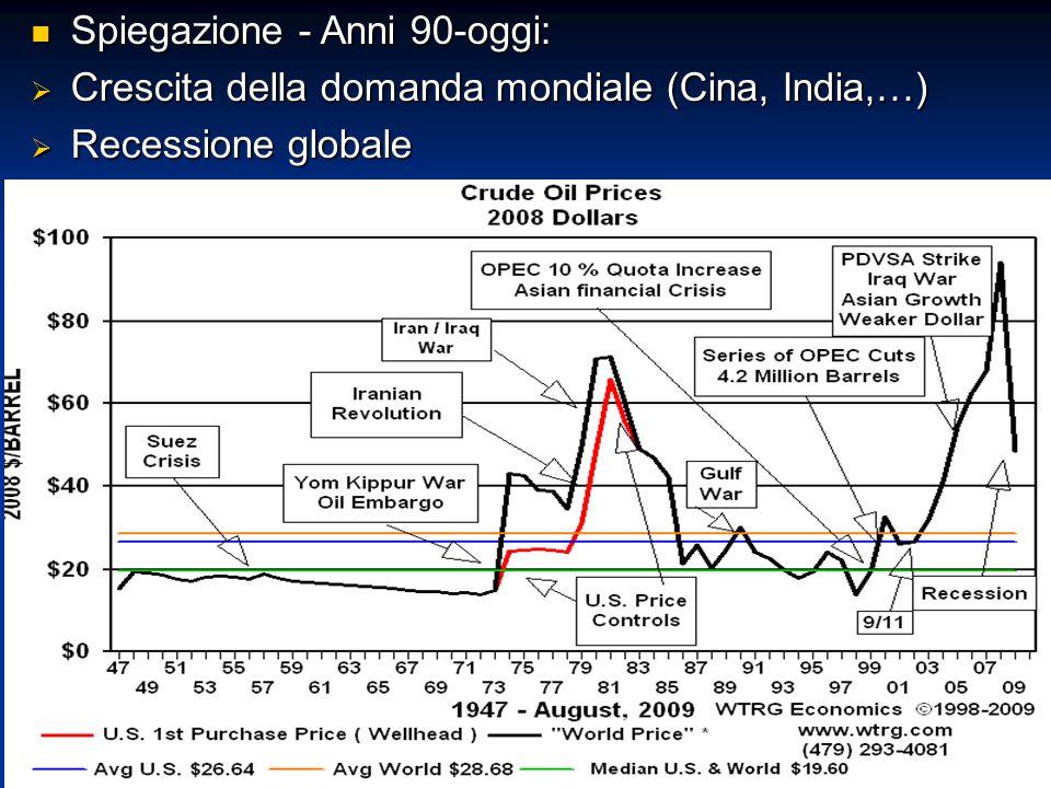 Spiegazione - Anni 90-oggi: Spiegazione - Anni 90-oggi:  Crescita della domanda mondiale (Cina, India,…)  Recessione globale