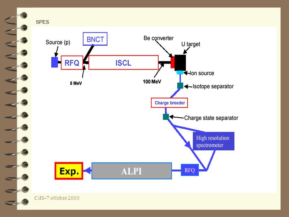 CdS-7 ottobre 2003 PANDA The Experiment at GSI Physics with Antiprotons (energy range 1-15GeV) Excited Glue (Glueballs and Hybrids) Charm in Nuclei, Charmonium Hypernuclei… Finanziamento per la definizione del TDR