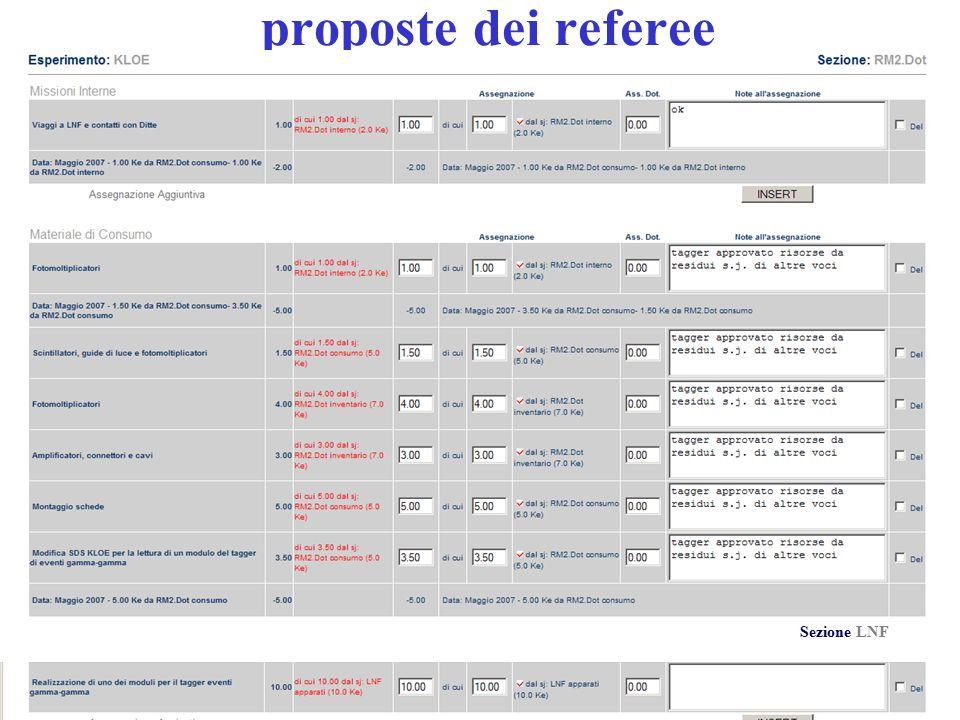 15/05/2007CSN1 Roma Presidenza12 proposte dei referee Sezione LNF