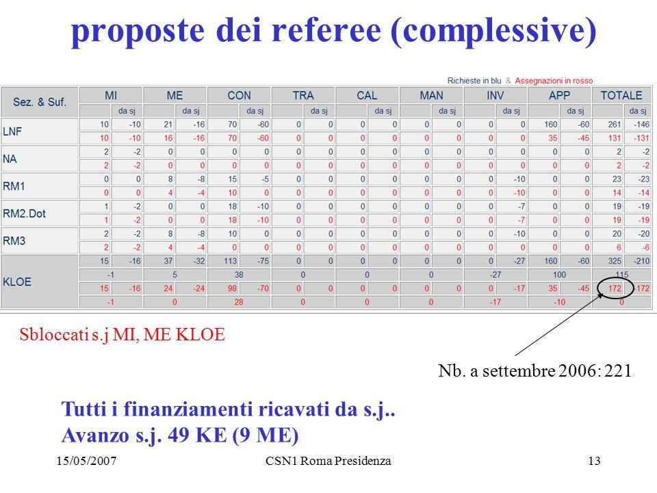15/05/2007CSN1 Roma Presidenza13 proposte dei referee (complessive) Tutti i finanziamenti ricavati da s.j.. Avanzo s.j. 49 KE (9 ME) Sbloccati s.j MI,