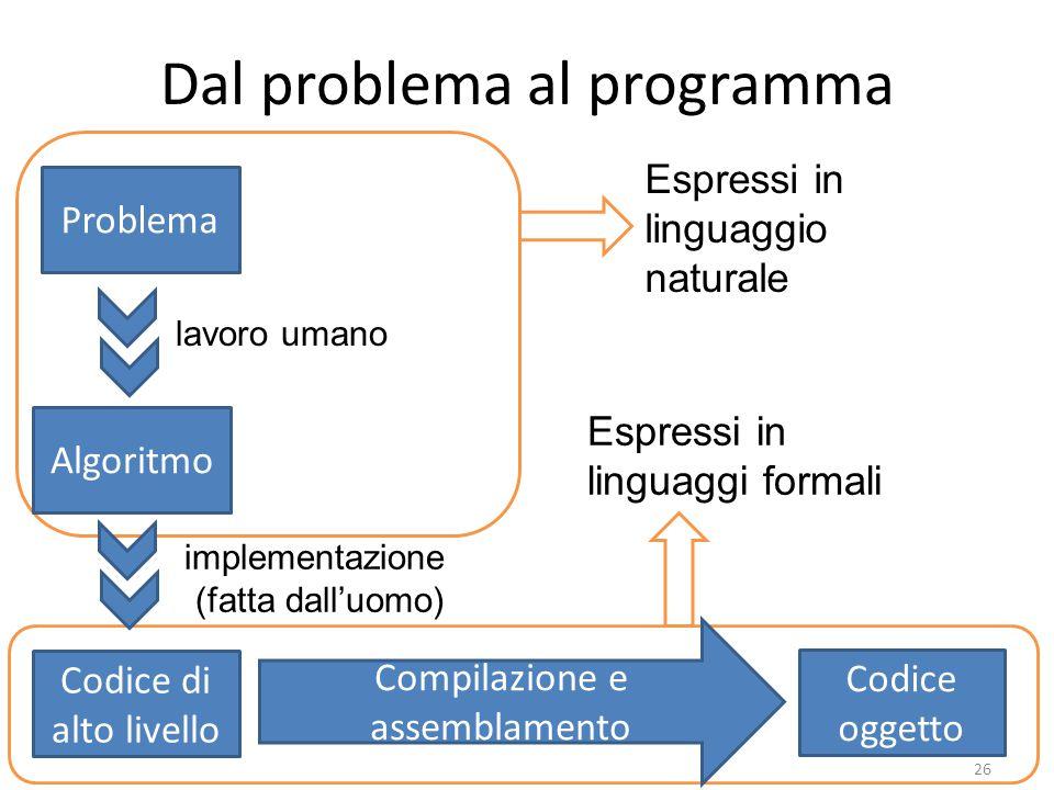 Dal problema al programma 26 Problema Algoritmo lavoro umano Codice di alto livello implementazione (fatta dall'uomo) Compilazione e assemblamento Codice oggetto Espressi in linguaggio naturale Espressi in linguaggi formali