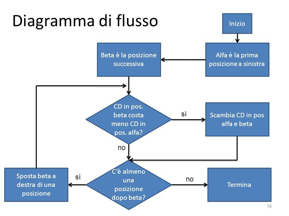 Diagramma di flusso 36 Alfa è la prima posizione a sinistra Beta è la posizione successiva CD in pos. beta costa meno CD in pos. alfa? Scambia CD in p