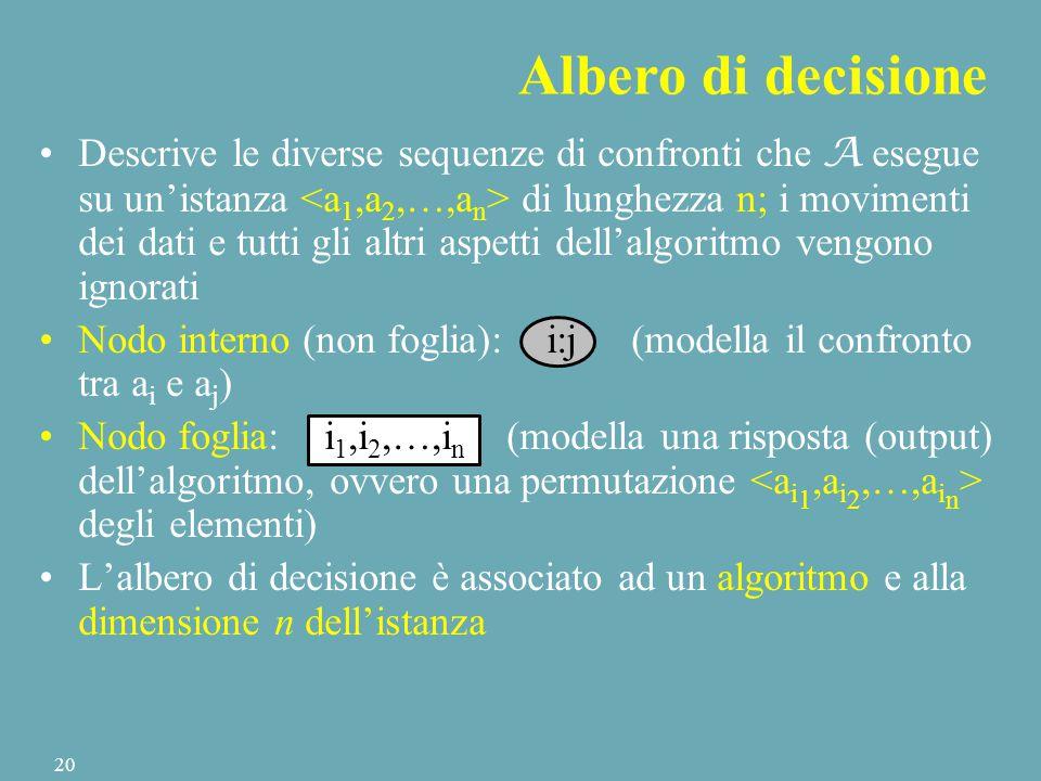 Descrive le diverse sequenze di confronti che A esegue su un'istanza di lunghezza n; i movimenti dei dati e tutti gli altri aspetti dell'algoritmo vengono ignorati Nodo interno (non foglia): i:j (modella il confronto tra a i e a j ) Nodo foglia: i 1,i 2,…,i n (modella una risposta (output) dell'algoritmo, ovvero una permutazione degli elementi) L'albero di decisione è associato ad un algoritmo e alla dimensione n dell'istanza Albero di decisione 20