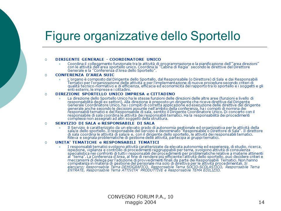 CONVEGNO FORUM P.A., 10 maggio 200414 Figure organizzative dello Sportello  DIRIGENTE GENERALE - COORDINATORE UNICO Coordina il collegamento funzionale tra le attività di programmazione e la pianificazione dell area direzioni con le attività dell area sportello unico.