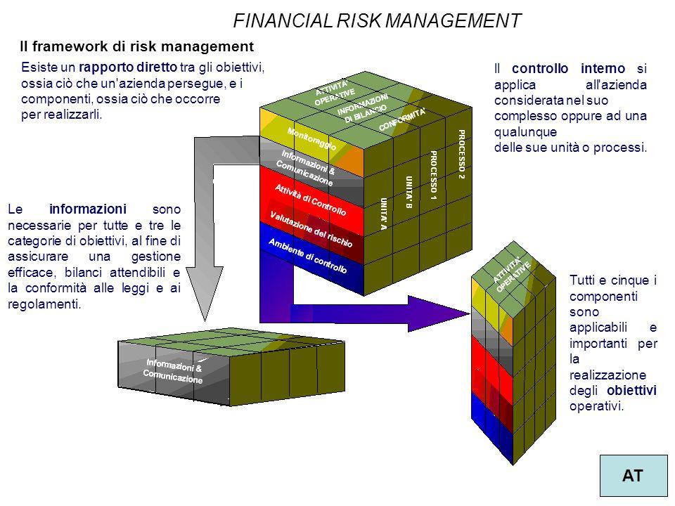 15 Il framework di risk management Le informazioni sono necessarie per tutte e tre le categorie di obiettivi, al fine di assicurare una gestione effic