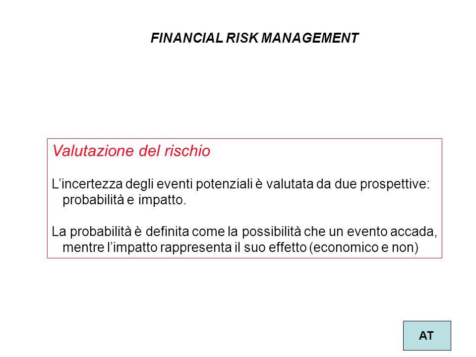 22 FINANCIAL RISK MANAGEMENT AT Valutazione del rischio L'incertezza degli eventi potenziali è valutata da due prospettive: probabilità e impatto. La