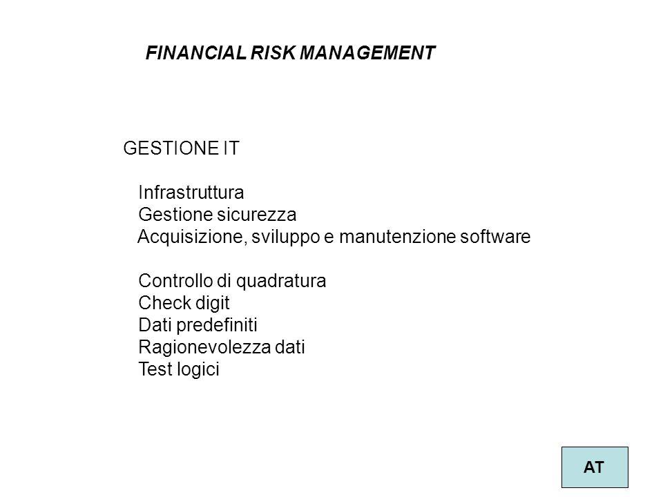 32 FINANCIAL RISK MANAGEMENT AT GESTIONE IT Infrastruttura Gestione sicurezza Acquisizione, sviluppo e manutenzione software Controllo di quadratura C