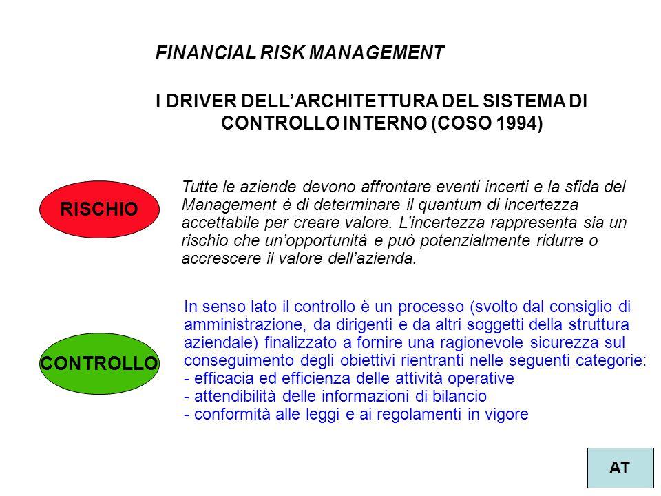 7 FINANCIAL RISK MANAGEMENT AT RISCHIO Tutte le aziende devono affrontare eventi incerti e la sfida del Management è di determinare il quantum di ince