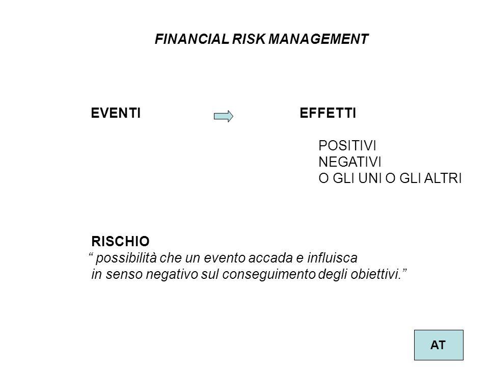 """8 FINANCIAL RISK MANAGEMENT AT EVENTIEFFETTI POSITIVI NEGATIVI O GLI UNI O GLI ALTRI RISCHIO """" possibilità che un evento accada e influisca in senso n"""