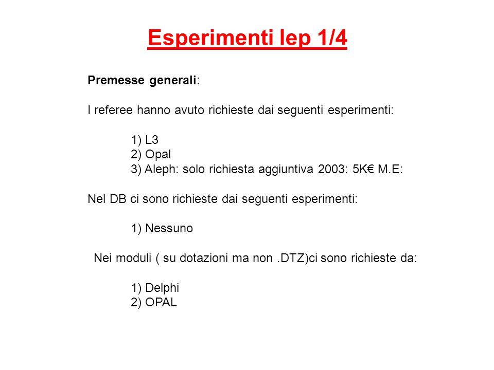 Esperimenti lep 1/4 Premesse generali: I referee hanno avuto richieste dai seguenti esperimenti: 1) L3 2) Opal 3) Aleph: solo richiesta aggiuntiva 2003: 5K€ M.E: Nel DB ci sono richieste dai seguenti esperimenti: 1) Nessuno Nei moduli ( su dotazioni ma non.DTZ)ci sono richieste da: 1) Delphi 2) OPAL