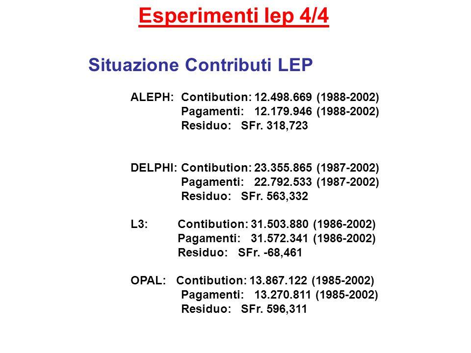 Esperimenti lep 4/4 Situazione Contributi LEP ALEPH: Contibution: 12.498.669 (1988-2002) Pagamenti: 12.179.946 (1988-2002) Residuo: SFr.