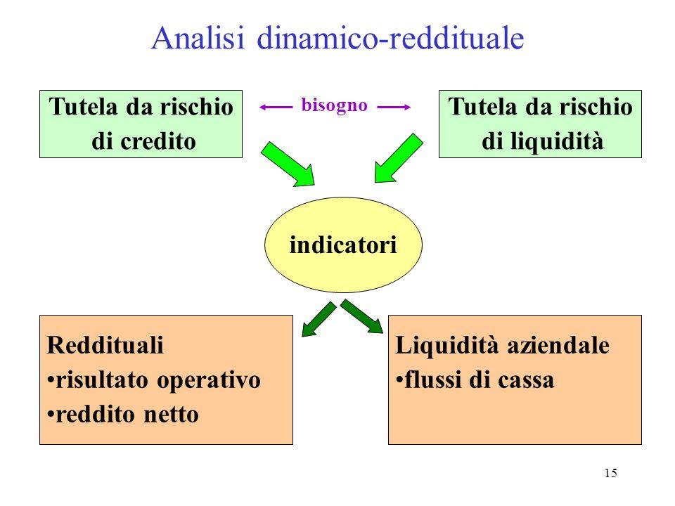 16 Analisi Settoriale a) Situazione generale del settore; b) Struttura settore; c) Concorrenza e quote di mercato; d) Fatturato; e) Analisi della rete distributiva; f) Politiche di marketing; g) Previsioni settoriali.