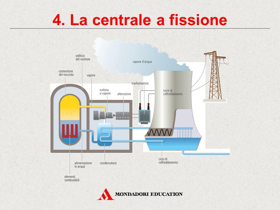 La fusione nucleare/Attività COMPLETA IL DISEGNO DELLA FUSIONE ATTIVITÀ Completa il disegno della fusione nucleare inserendo nelle caselle vuote le parole corrette.