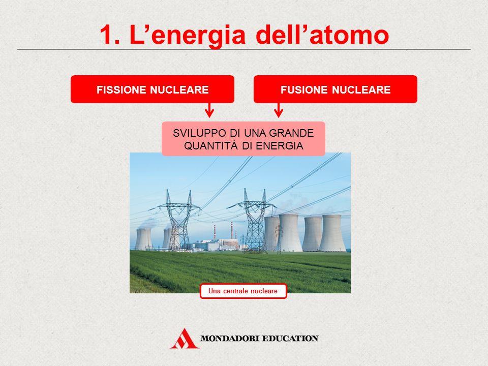 L'energia nucleare CONTENUTI 1.L'energia dell'atomo Completa il disegno della fusione 3.