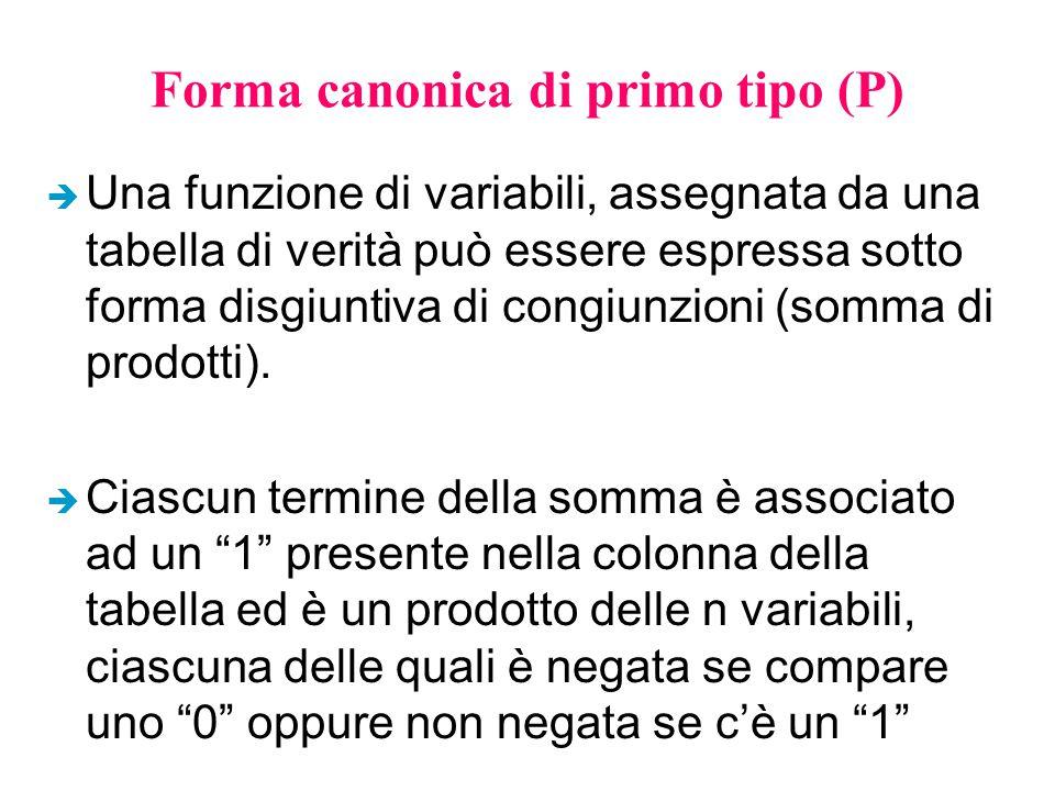 Forma canonica di primo tipo (P) è Una funzione di variabili, assegnata da una tabella di verità può essere espressa sotto forma disgiuntiva di congiunzioni (somma di prodotti).