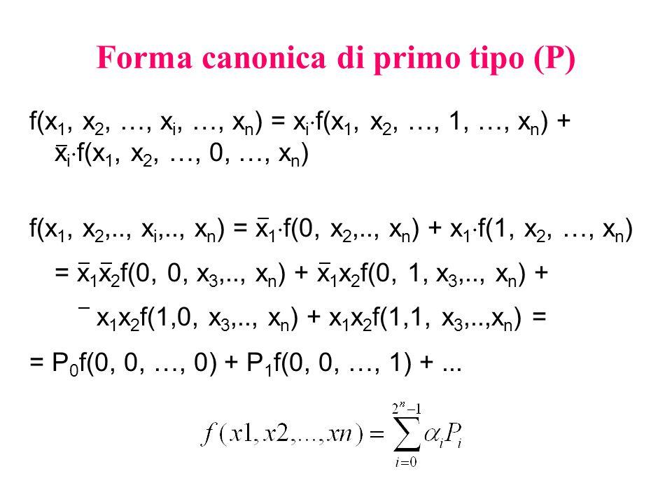 Forma canonica di primo tipo (P) f(x 1, x 2, …, x i, …, x n ) = x i  f(x 1, x 2, …, 1, …, x n ) + x i  f(x 1, x 2, …, 0, …, x n ) f(x 1, x 2,.., x i,.., x n ) = x 1  f(0, x 2,.., x n ) + x 1  f(1, x 2, …, x n ) = x 1 x 2 f(0, 0, x 3,.., x n ) + x 1 x 2 f(0, 1, x 3,.., x n ) + x 1 x 2 f(1,0, x 3,.., x n ) + x 1 x 2 f(1,1, x 3,..,x n ) = = P 0 f(0, 0, …, 0) + P 1 f(0, 0, …, 1) +...