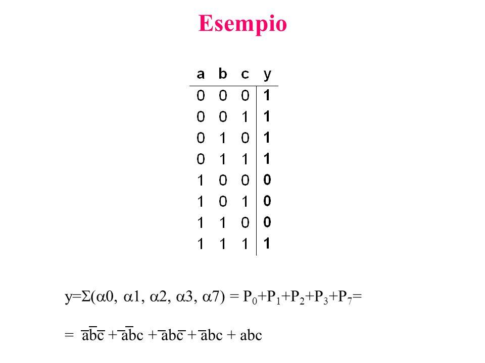Esempio y=  (  0,  1,  2,  3,  7) = P 0 +P 1 +P 2 +P 3 +P 7 = = abc + abc + abc + abc + abc