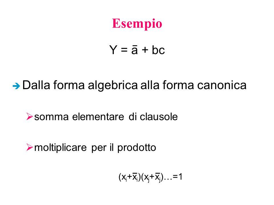 Esempio Y = a + bc è Dalla forma algebrica alla forma canonica  somma elementare di clausole  moltiplicare per il prodotto (x i +x i )(x j +x j )…=1